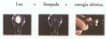 Luz = lâmpada + energia elétrica